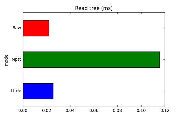 read_tree_chart