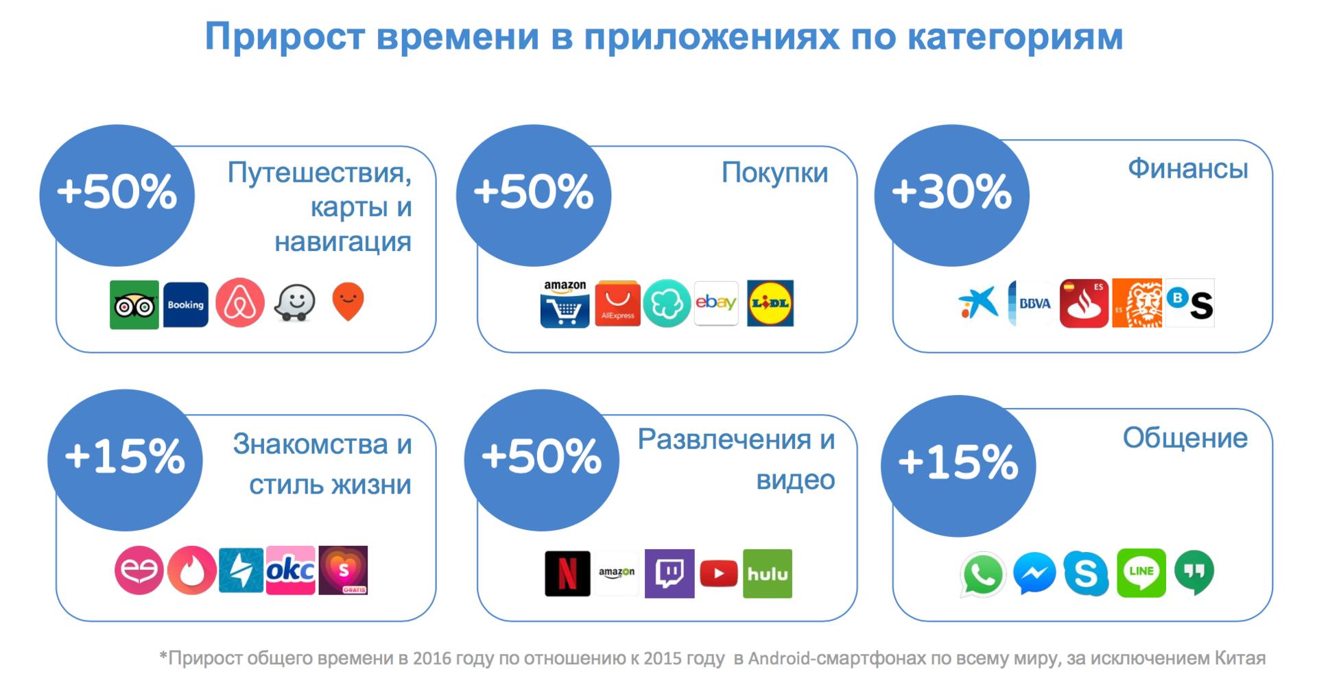 Мобильный рынок в цифрах - 2