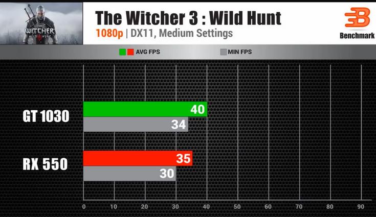 Видеокарта GeForce GT 1030 вполне подойдёт для игр при низких настройках