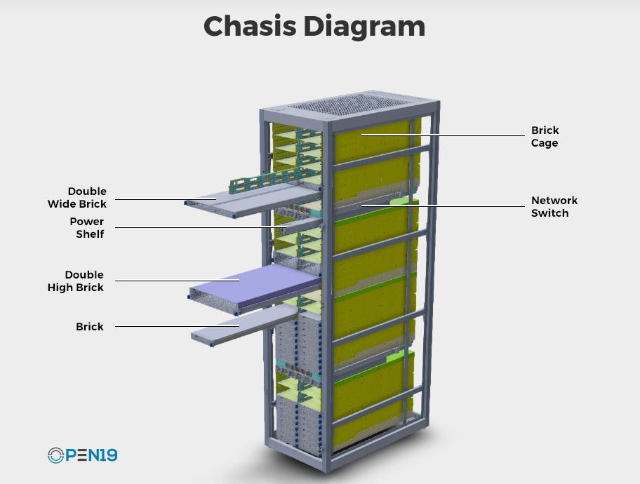 Open19 Foundation стандартизирует дата-центры - 2
