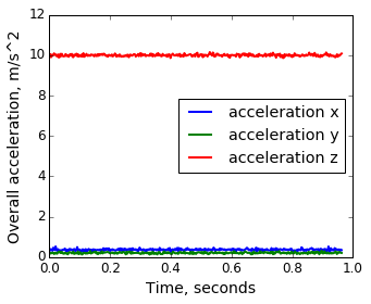 Raw accelerometer readings per axis