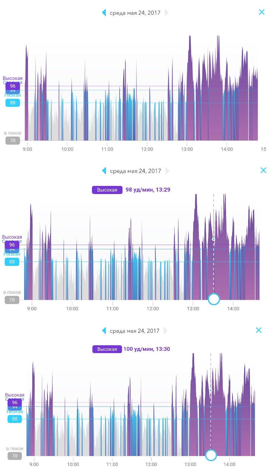 Персональный индекс активности, чтобы прожить на 10 лет дольше: наши пять копеек про Mio Slice - 8