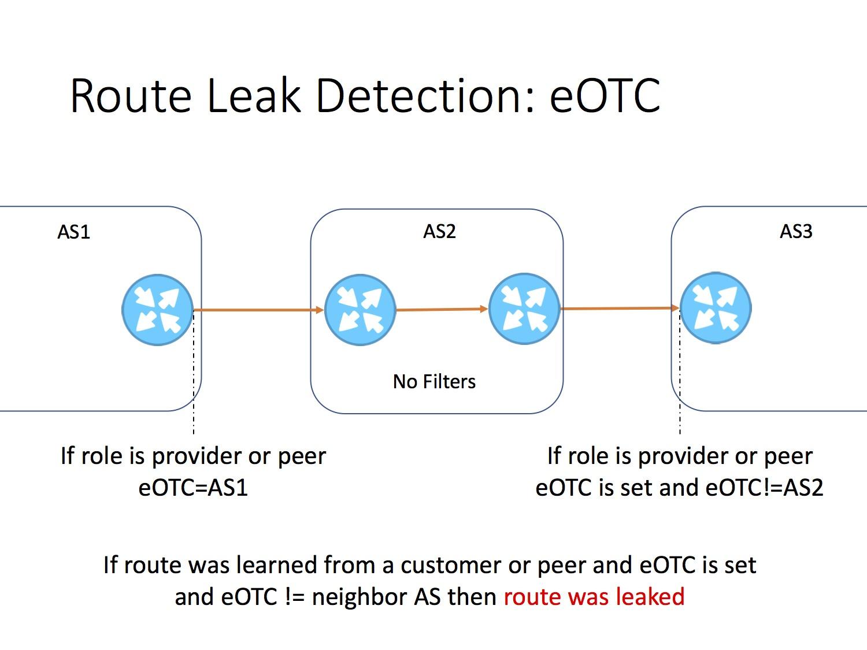 Утечки маршрутов BGP - 16