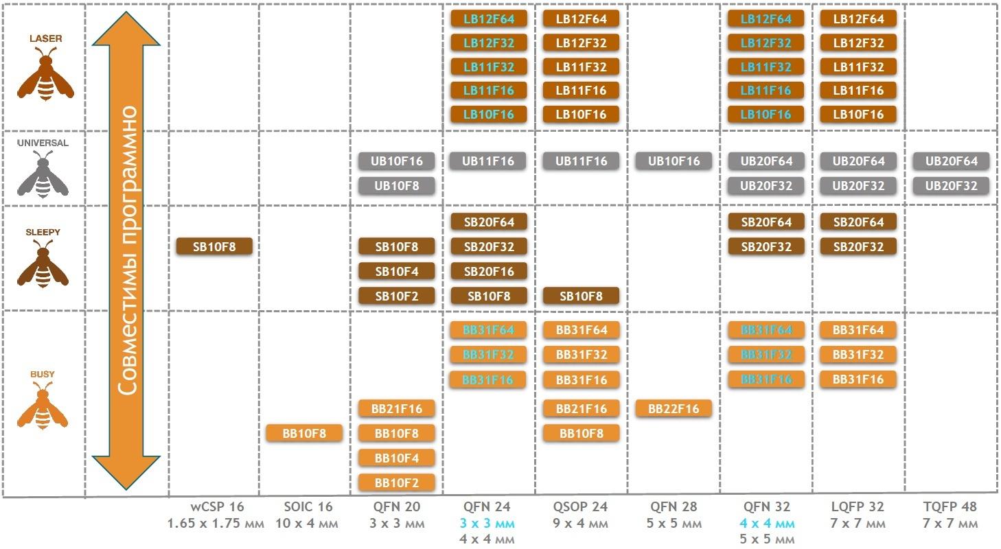Сводная таблица EFM8