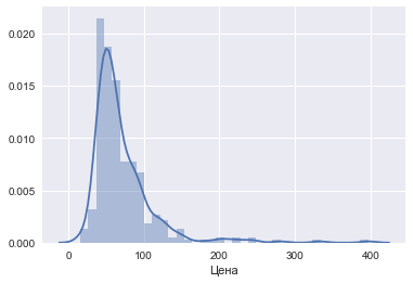 Анализ рынка недвижимости методом случайного леса - 1