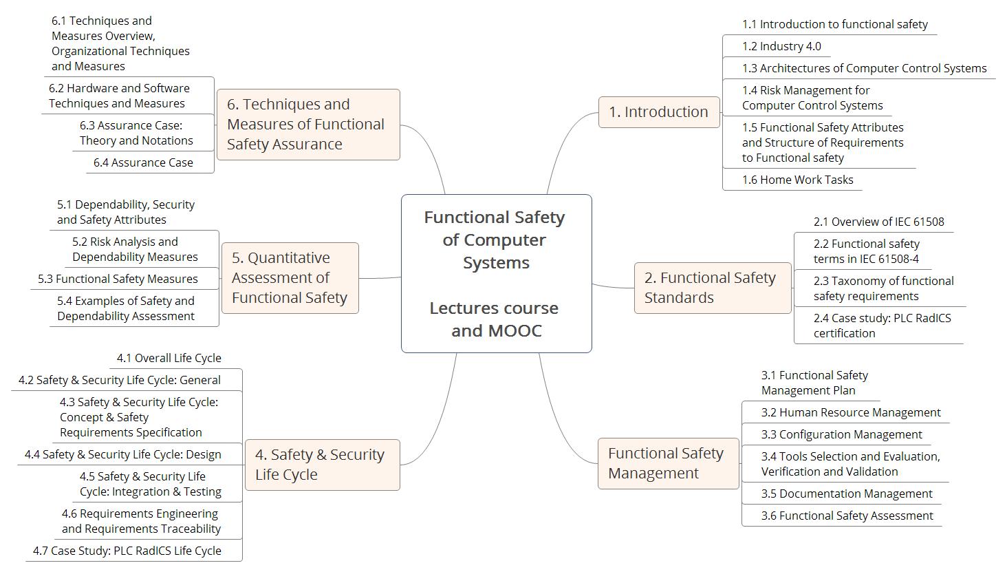 Онлайн курс «Функциональная безопасность компьютерных систем» - 2