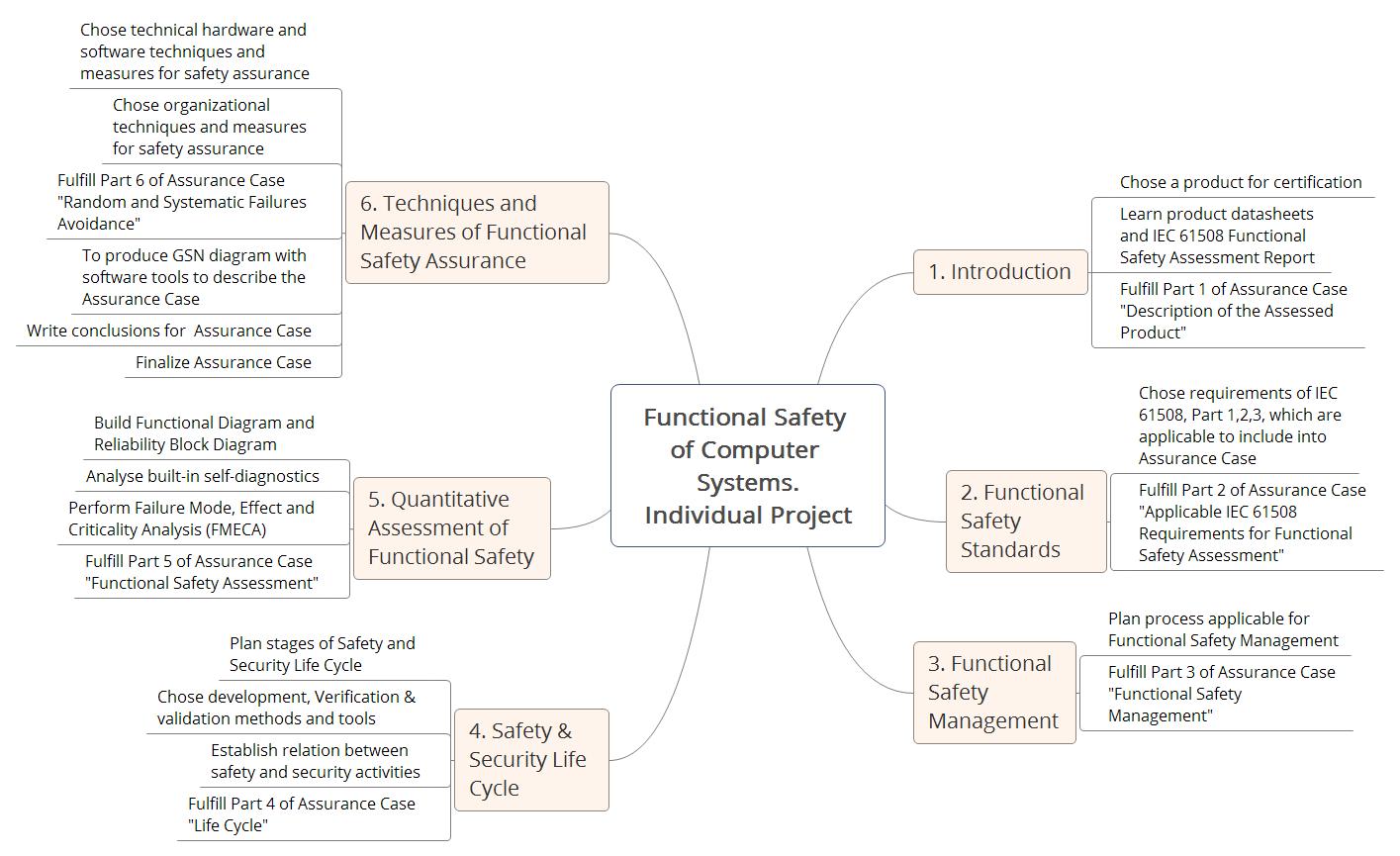 Онлайн курс «Функциональная безопасность компьютерных систем» - 3