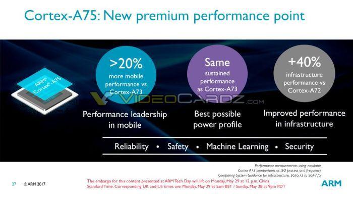 ARM приготовила новые процессорные и графические ядра