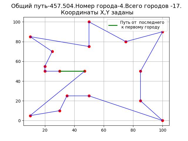 Решение задачи коммивояжёра методом ближайшего соседа на Python - 4
