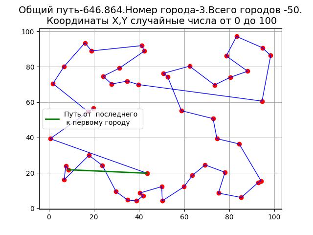 Решение задачи коммивояжёра методом ближайшего соседа на Python - 1