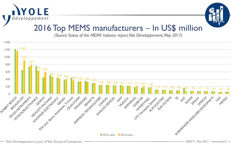 Компания Broadcom вырвалась на второе место среди производителей MEMS