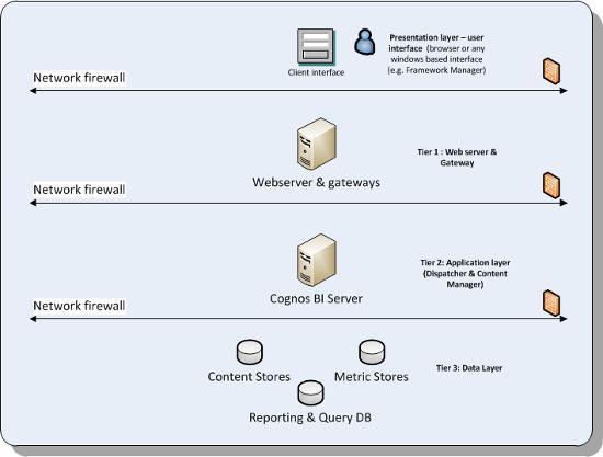 Интеграция IBM Cognos Analytics Software с IBM Power. Полезные советы и методы решения проблем - 5