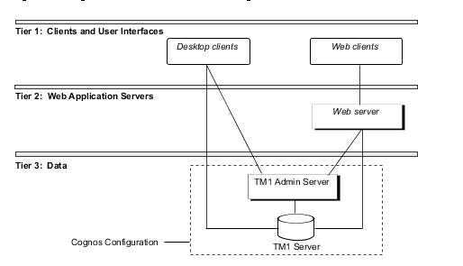 Интеграция IBM Cognos Analytics Software с IBM Power. Полезные советы и методы решения проблем - 6