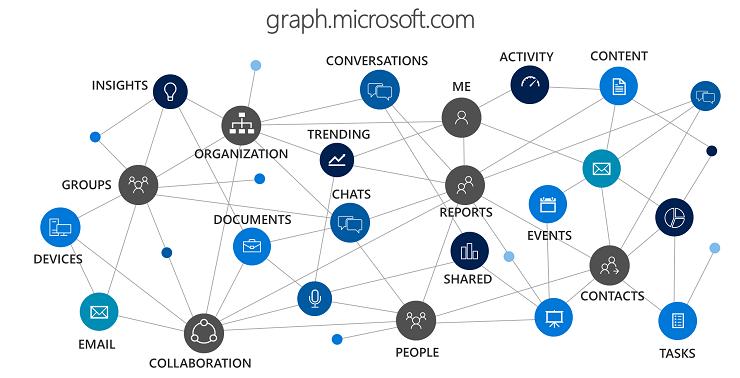 Microsoft Graph для разработчиков - 2