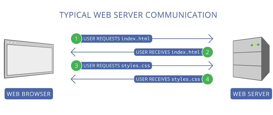 Исчерпывающее руководство по использованию HTTP-2 Server Push - 2
