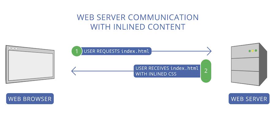 Исчерпывающее руководство по использованию HTTP-2 Server Push - 4