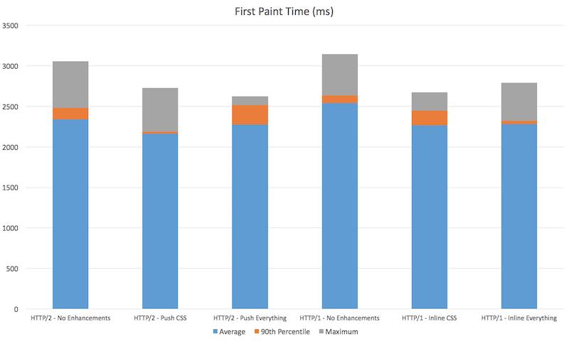 Исчерпывающее руководство по использованию HTTP-2 Server Push - 9