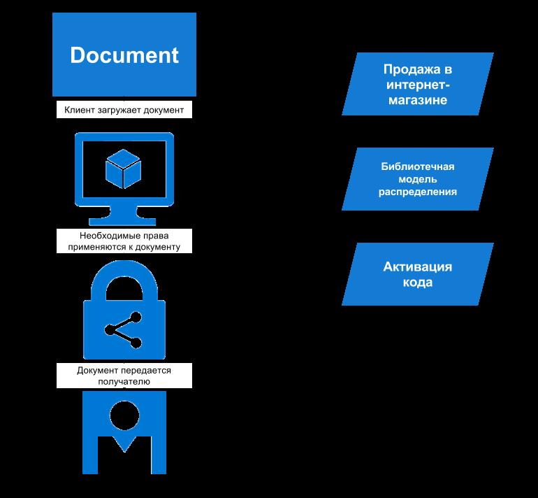 Управление цифровыми правами и обработка медиа-контента в облаке — опыт разработчика Aggregion - 2