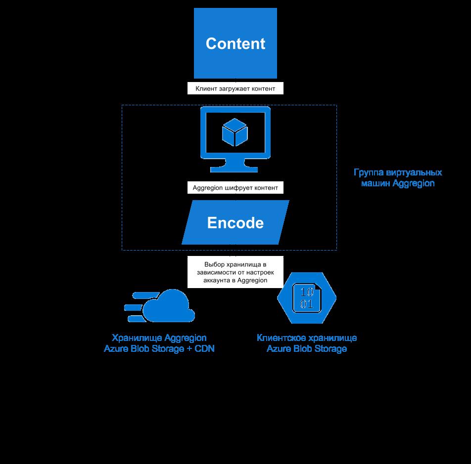 Управление цифровыми правами и обработка медиа-контента в облаке — опыт разработчика Aggregion - 3