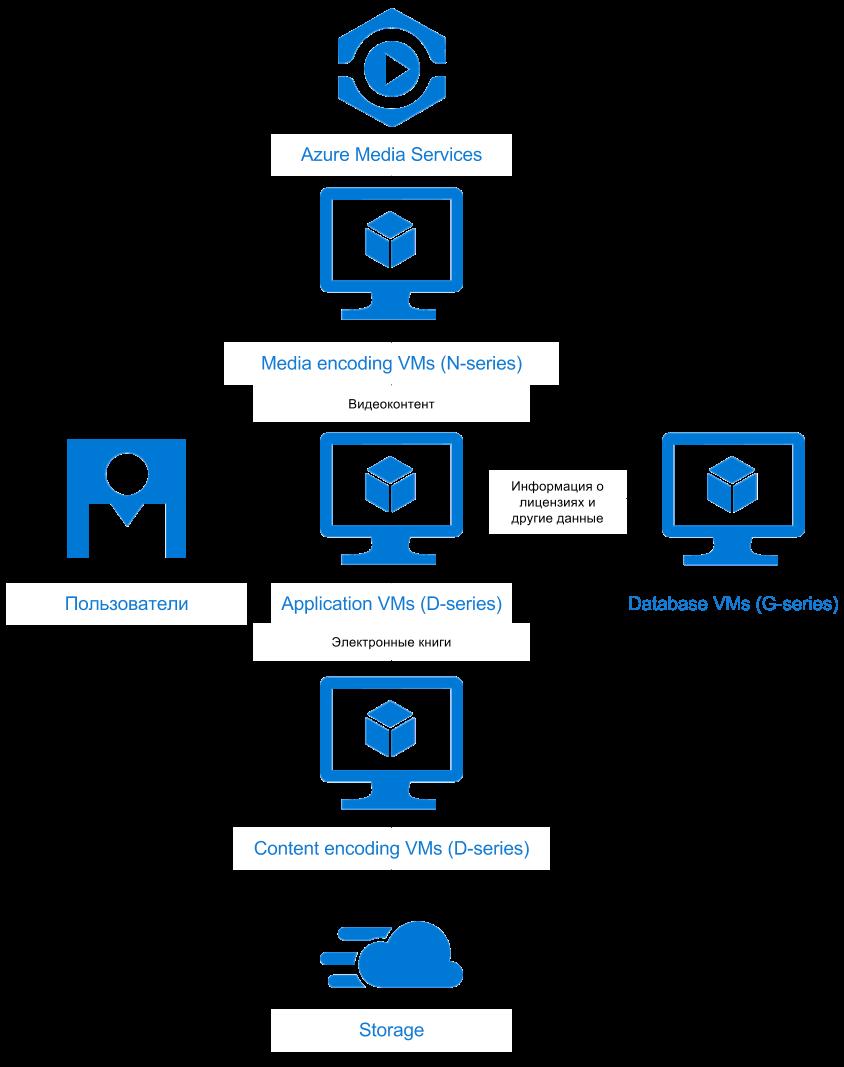 Управление цифровыми правами и обработка медиа-контента в облаке — опыт разработчика Aggregion - 5