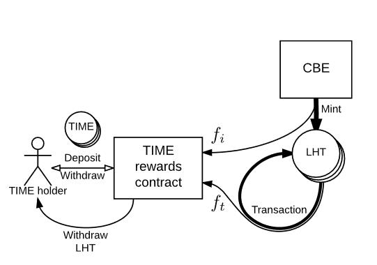 Chronobank: продаём время, «покупаем» людей - 3