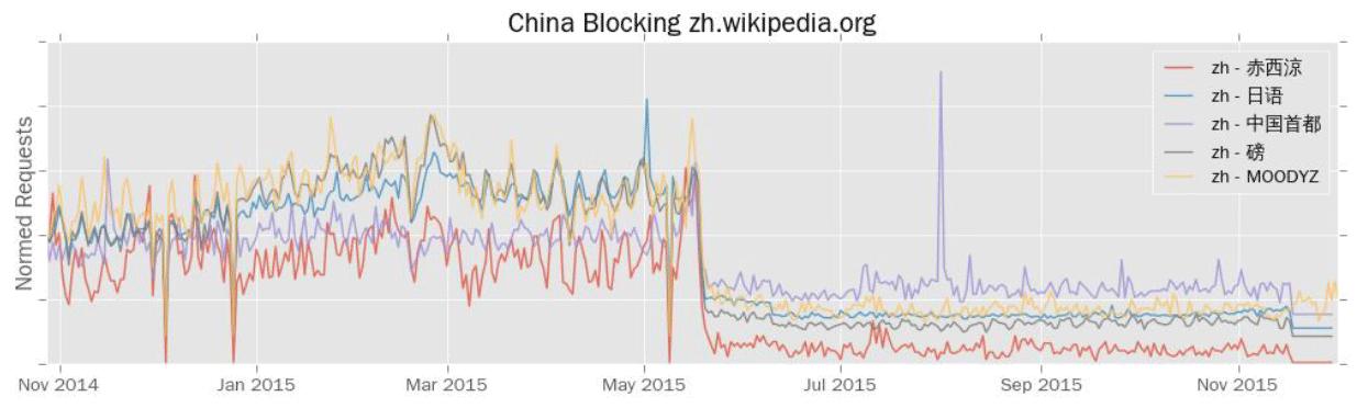 Переход на HTTPS помог Википедии против государственной цензуры - 2