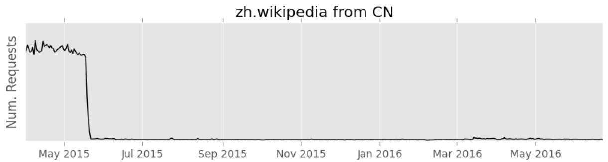 Переход на HTTPS помог Википедии против государственной цензуры - 3