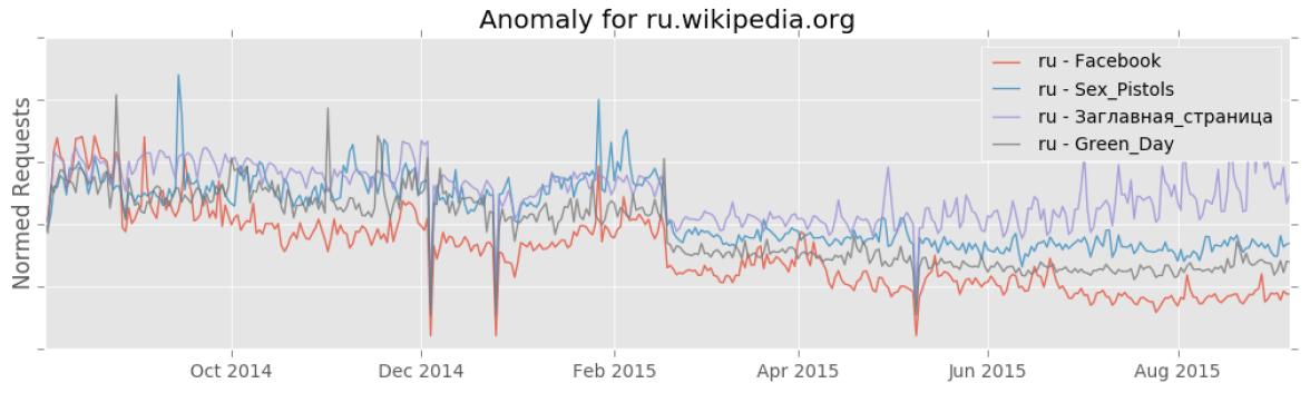 Переход на HTTPS помог Википедии против государственной цензуры - 1