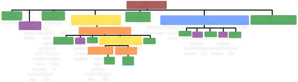 Цветные блоки нарисованы примерно поверх тех узлов парсерного дерева, которые они заменяют. Powered by Paint.Net