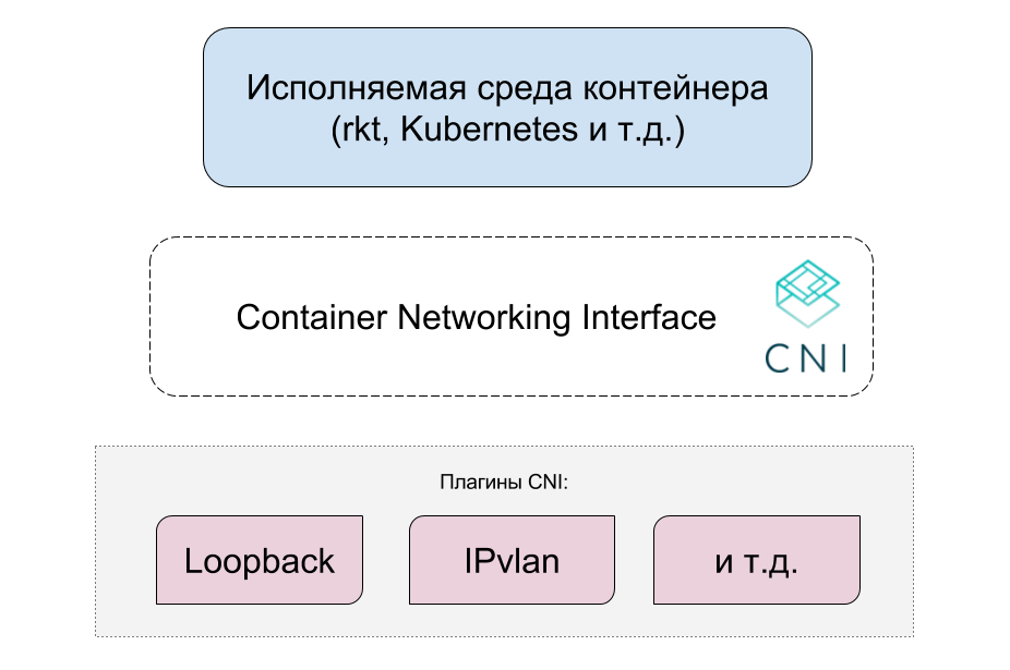 Container Networking Interface (CNI) — сетевой интерфейс и стандарт для Linux-контейнеров - 3