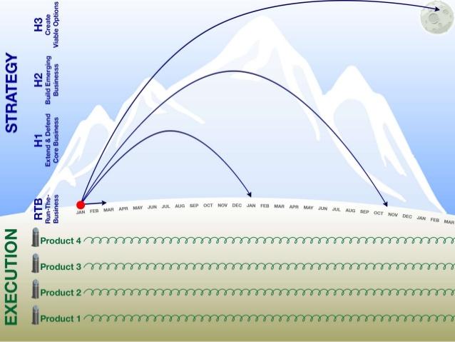 """Подход """"миссий"""" для реализации долгосрочных целей в Intuit"""