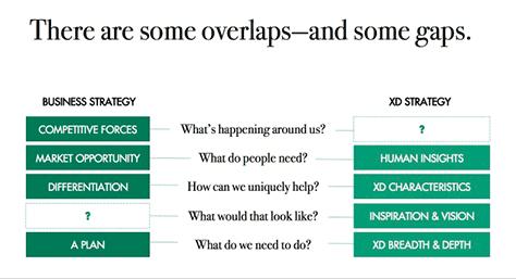 Leah Buley: Разница между бизнес- и UX-стратегией