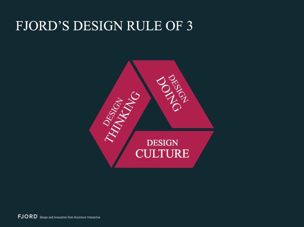 Правило масштабирования дизайна Fjord