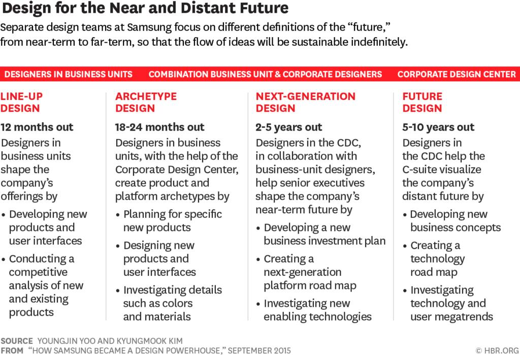 Как Samsung определяет будущее дизайна своих продуктов