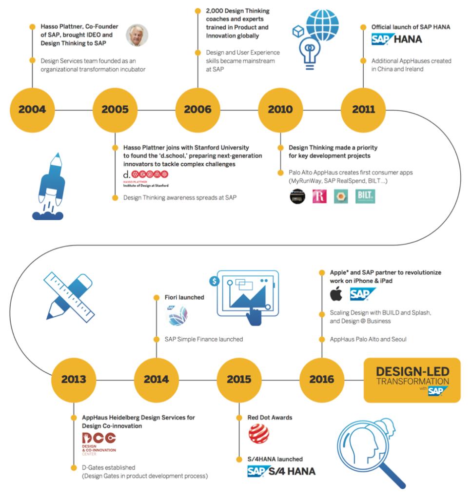 Хронология инициатив по изменению дизайна SAP
