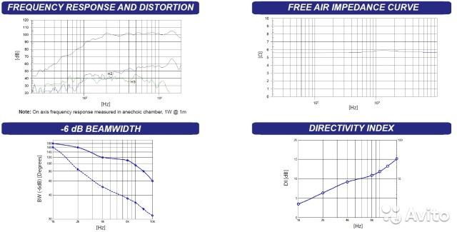 Анатомия акустических систем: споры о широкой полосе - 4