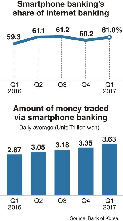 Более 60% транзакций через системы интернет-банкинга в Южной Корее проводятся с использованием смартфонов