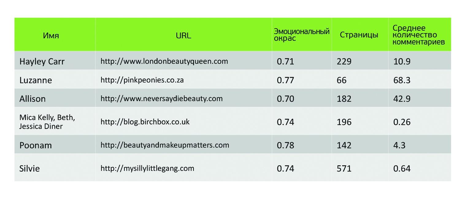О чем говорят женщины? (Text mining of beauty blogs) - 14