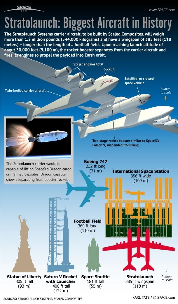 Пол Аллен впервые показал самолёт-носитель Stratolaunch для ускорения первых ступеней ракет - 3