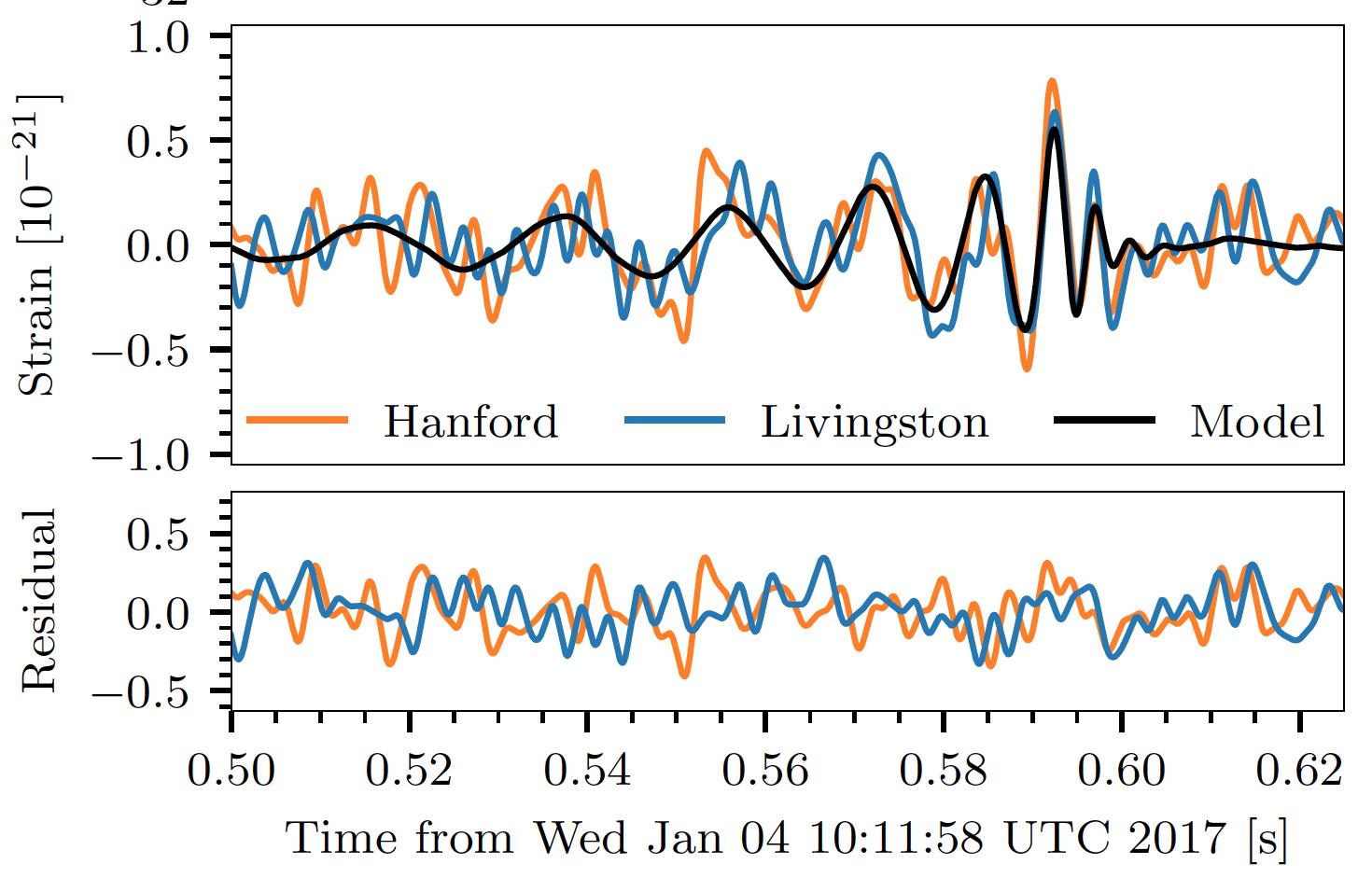 В третий раз зарегистрированы гравитационные волны: что мы можем узнать о Вселенной? - 4