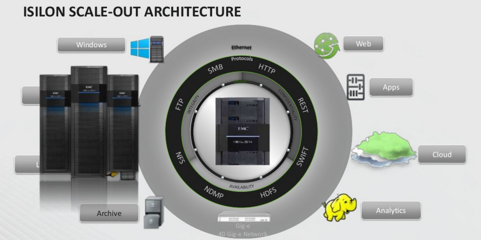 All Flash Isilon NAS: масштабируемое хранилище для неструктурированных данных - 4