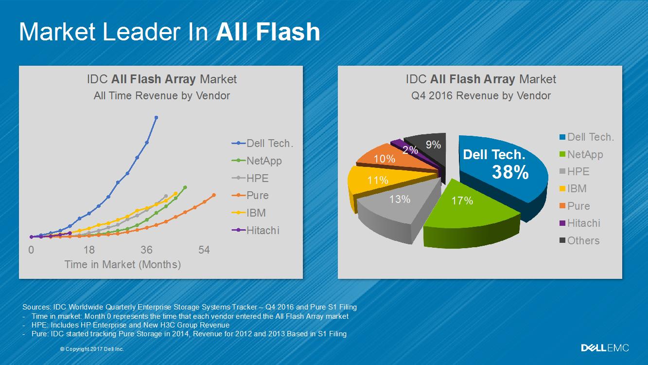 All Flash Isilon NAS: масштабируемое хранилище для неструктурированных данных - 5