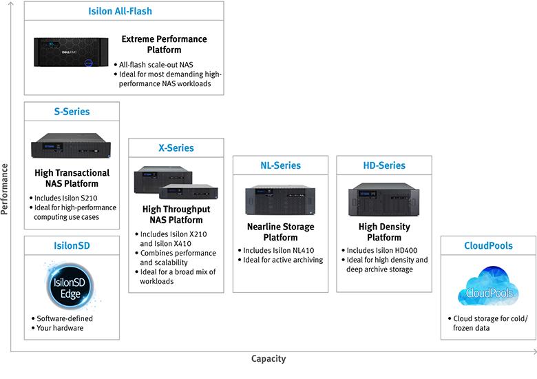 All Flash Isilon NAS: масштабируемое хранилище для неструктурированных данных - 9