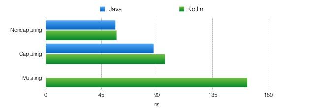 Kotlin, компиляция в байткод и производительность (часть 1) - 6