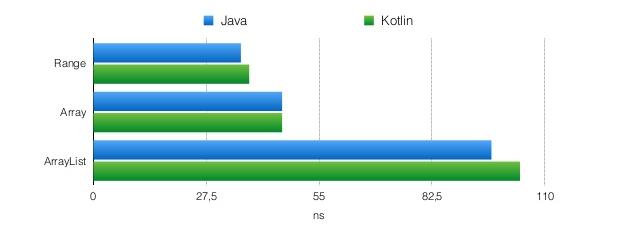 Kotlin, компиляция в байткод и производительность (часть 2) - 2
