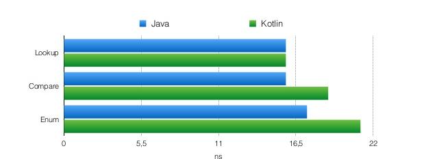 Kotlin, компиляция в байткод и производительность (часть 2) - 3