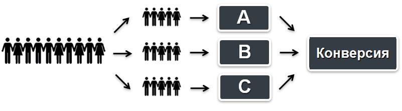 Атака на АБ-тест: рецепт 'R'+t(101)+'es46' - 2