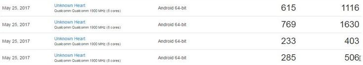 В GeekBench появилось большое количество результатов тестирования смартфона Nokia 9 с 4 и 8 ГБ ОЗУ