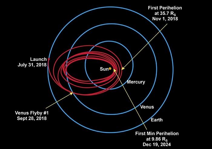 Зонд Паркера, разработанный НАСА, отправится прямо в солнечную корону - 3