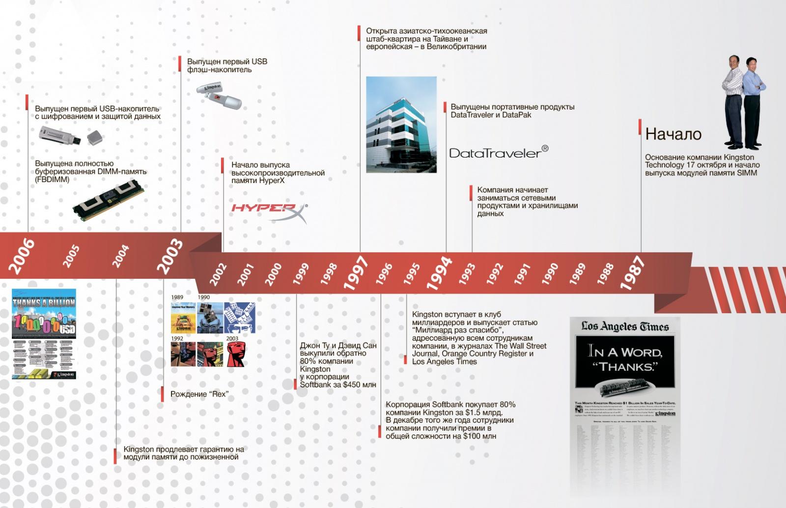 Kingston отмечает 30-летие. И представляет несколько новинок на выставке Computex 2017 - 5